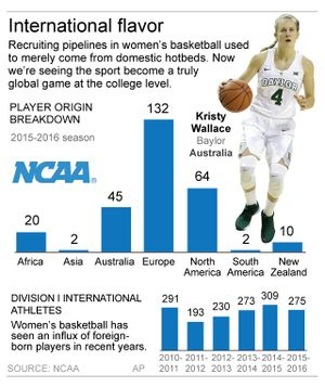 Graphic looks at number  of foreign players in women's college basketball; 2c x 3 3/4 inches; 96.3 mm x 95 mm;